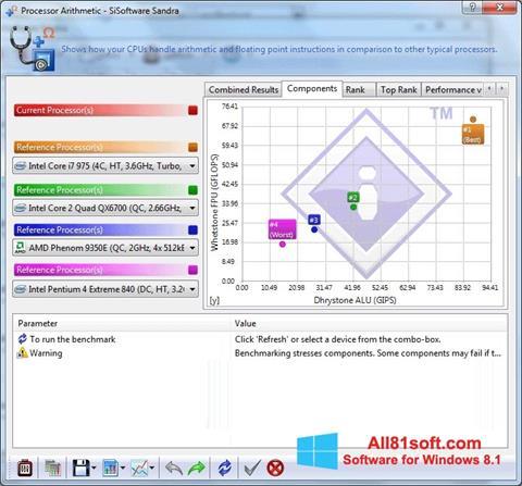 Captura de pantalla SiSoftware Sandra para Windows 8.1